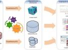 Pentaho DI – Crear conexiones a Repositorios y Datos (Parte I)